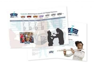 2020 BRAVO Futures folder